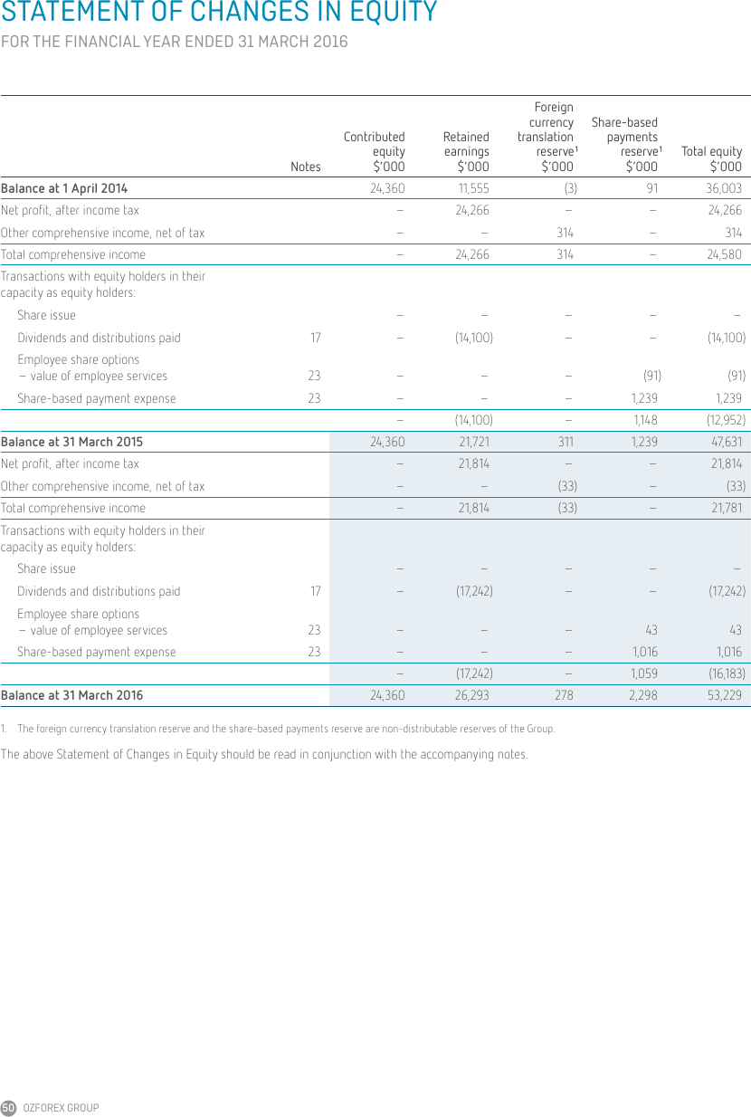 Ozforex group ltd annual report