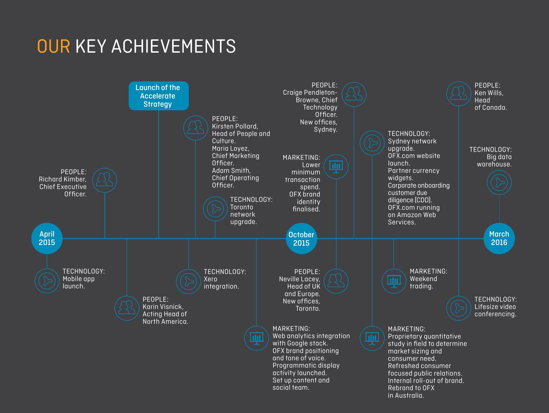 Ozforex annual report